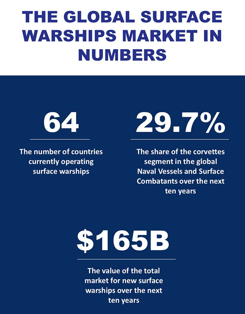 Surface-Warship-Global-Market-in-numbers-2019